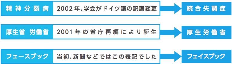 スクリーンショット 2015-04-29 13.42.13